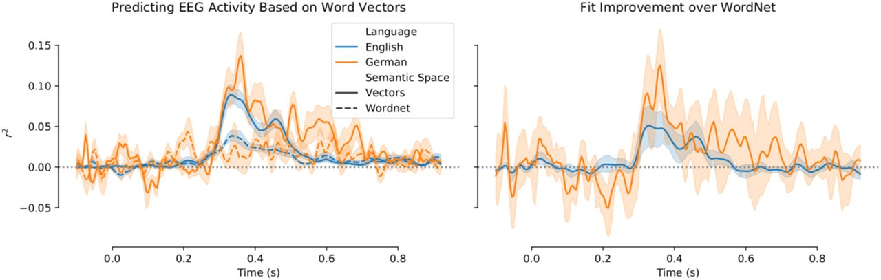 Traces of Meaning Itself: Encoding distributional word vectors in