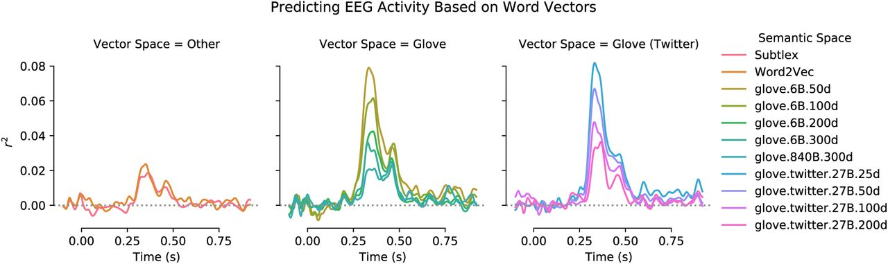Traces of Meaning Itself: Encoding distributional word