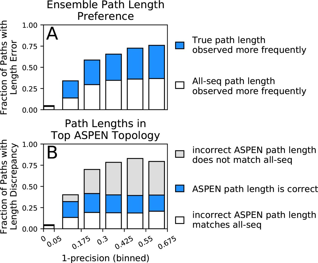 ASPEN: A methodology for reconstructing protein evolution