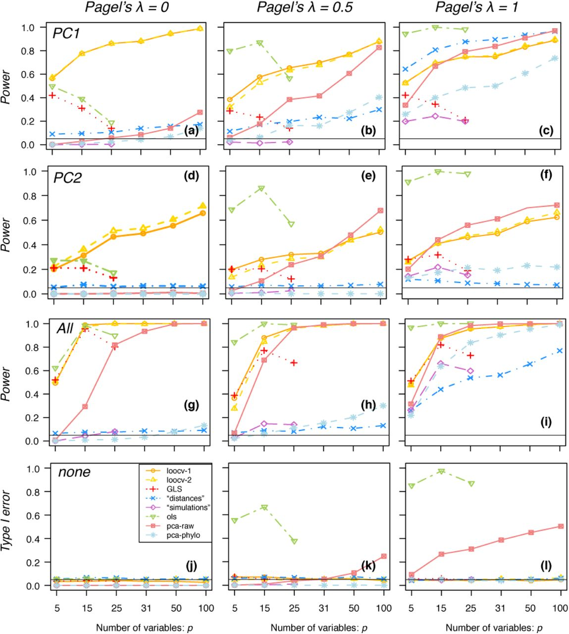 Reliable Phylogenetic Regressions for Multivariate