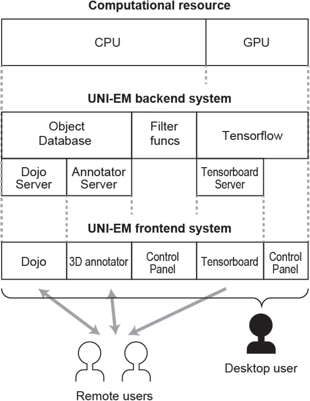 UNI-EM: An Environment for Deep Neural Network-Based