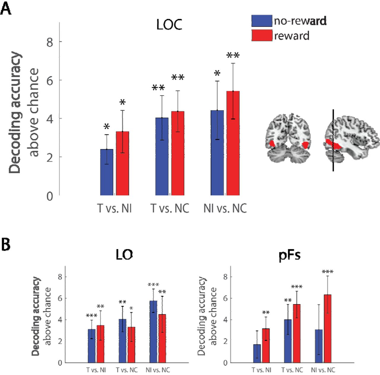 Reward motivation modulates representation of behaviorally