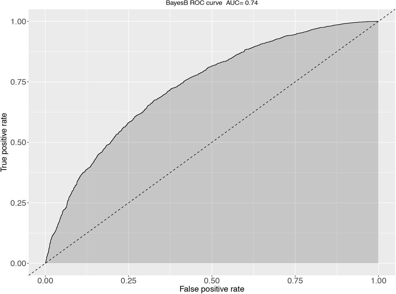 Optimizing genomic prediction of host resistance to koi