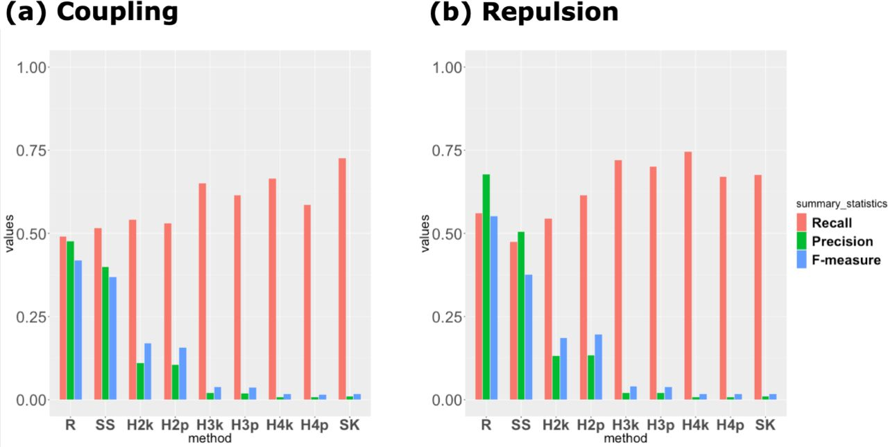 Haplotype-based genome wide association study using a novel