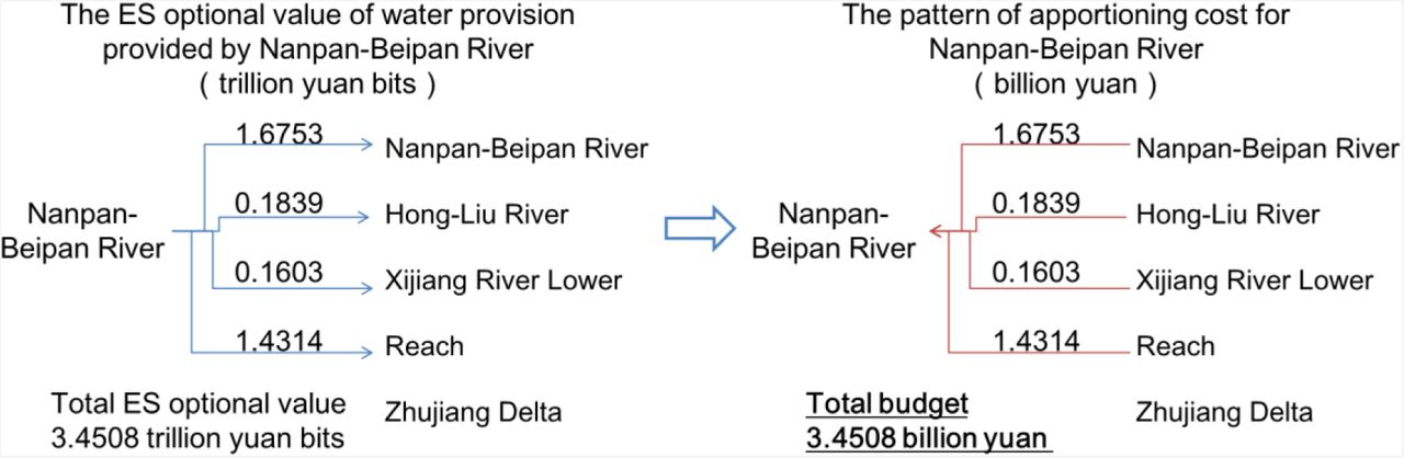 Quantifying the Payments for Ecosystem Services among hydrologic