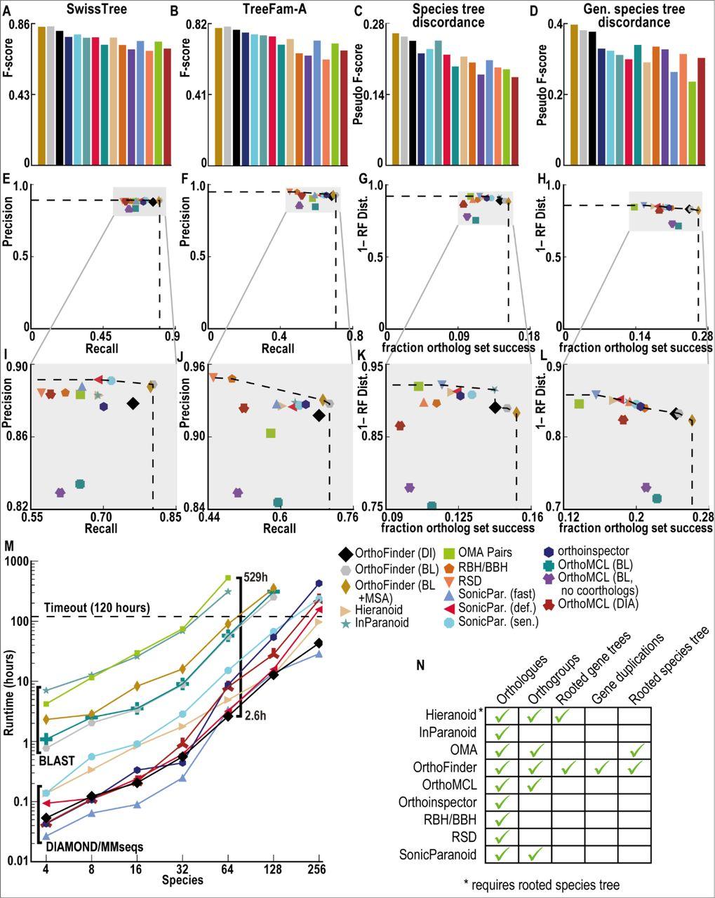 OrthoFinder: phylogenetic orthology inference for