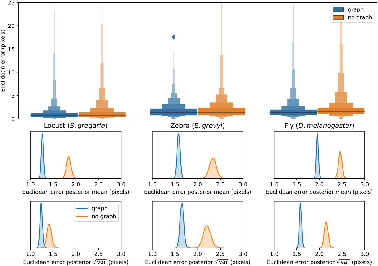 Fast and robust animal pose estimation   bioRxiv