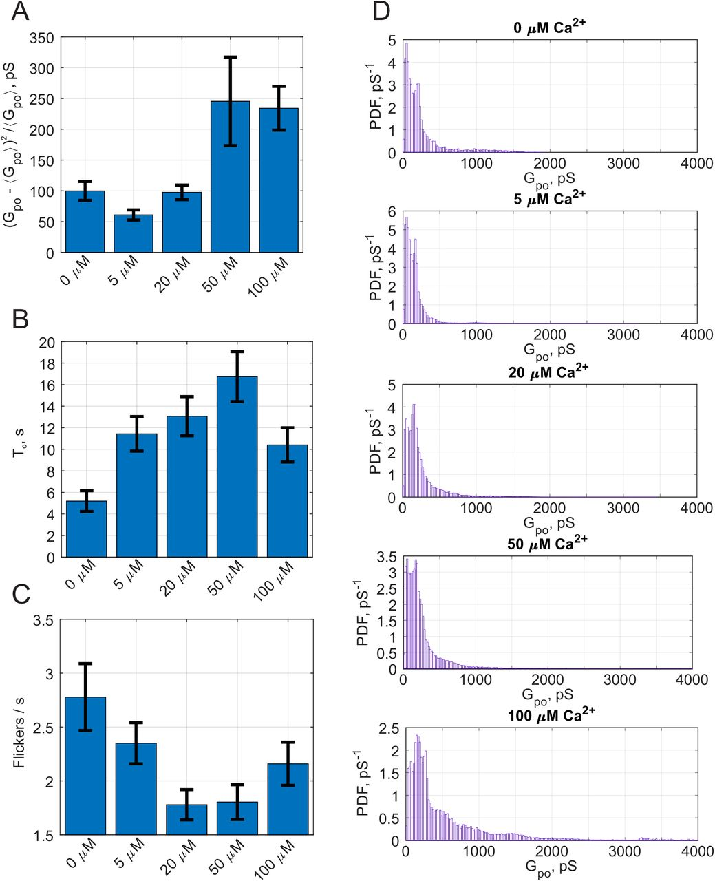 The neuronal calcium sensor Synaptotagmin-1 and SNARE proteins