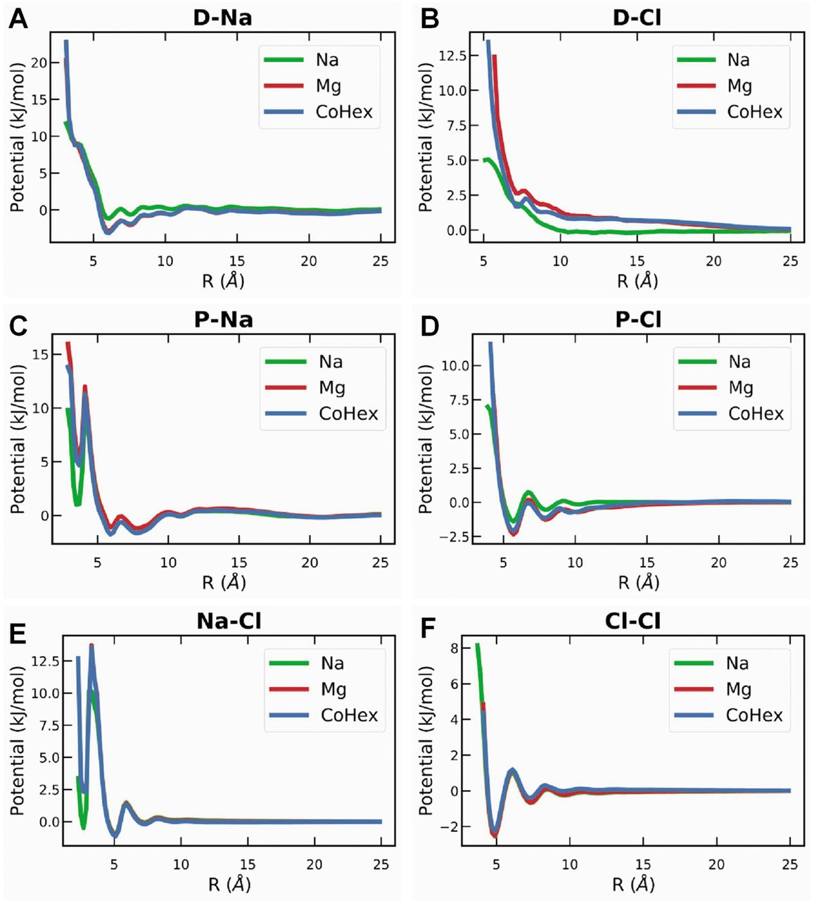 A multiscale analysis of DNA phase separation: From