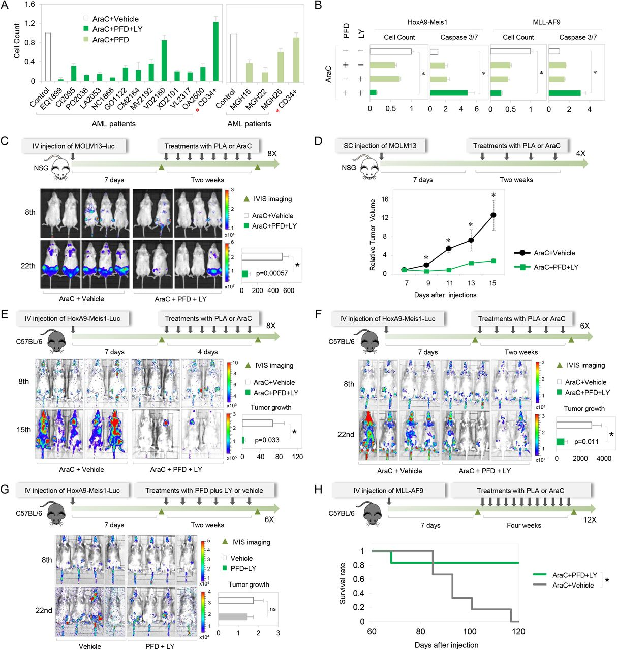 A post-transcriptional program of chemoresistance by AU-rich