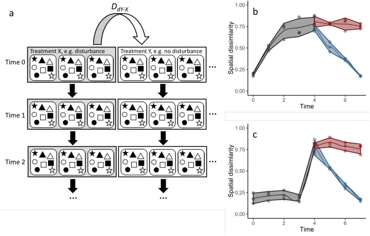 Multivariate Methods For Testing Hypotheses Of Temporal Community