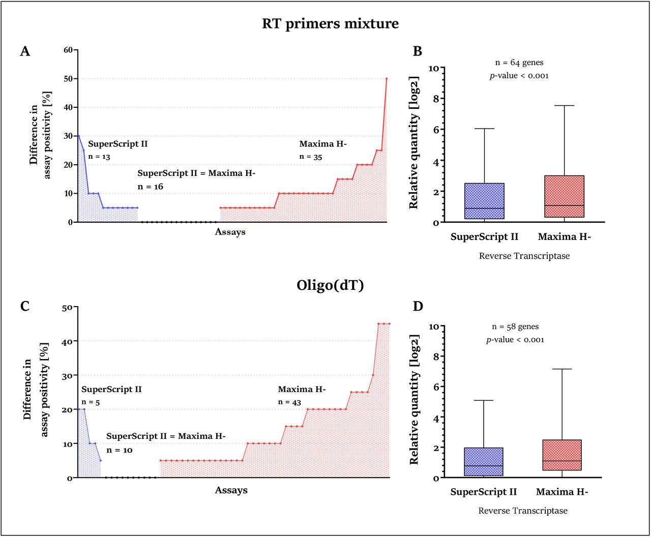 Performance comparison of reverse transcriptases for single