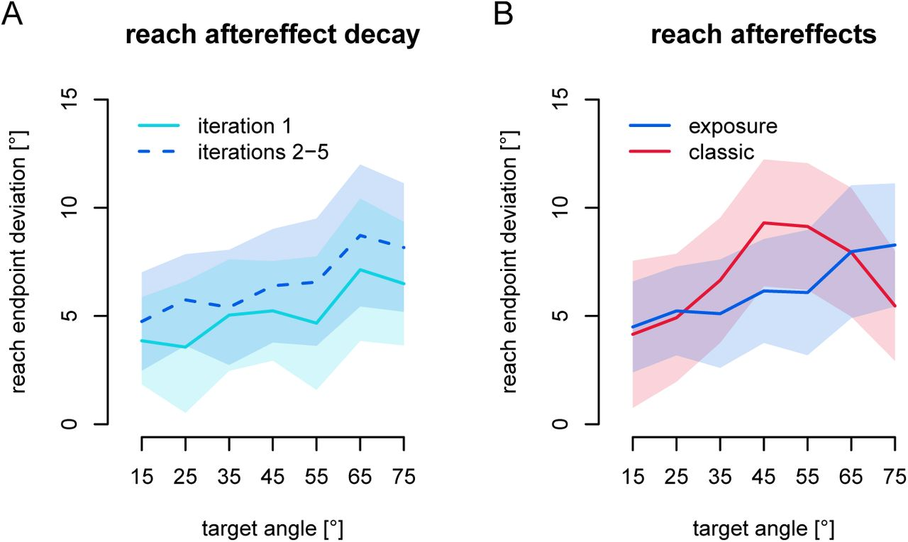 Motor Learning Without Moving: Proprioceptive and Predictive