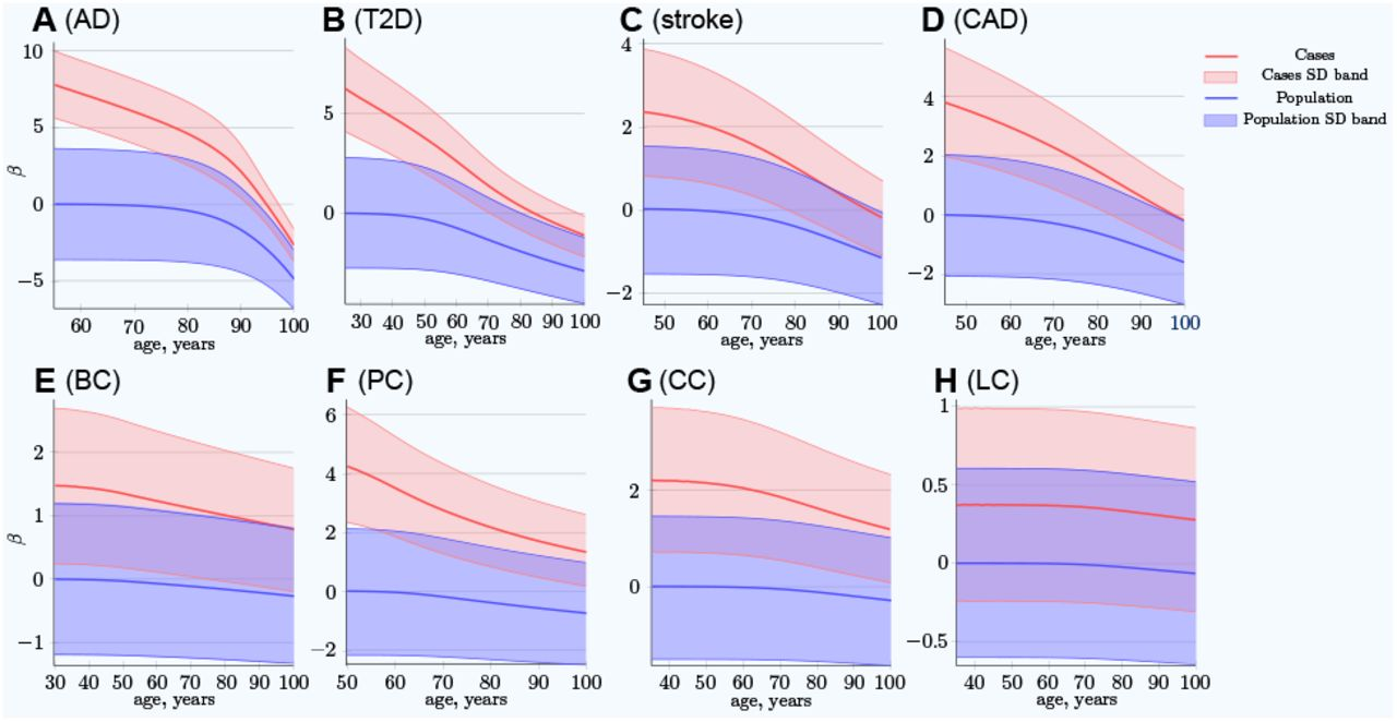 Age-related late-onset disease heritability patterns and