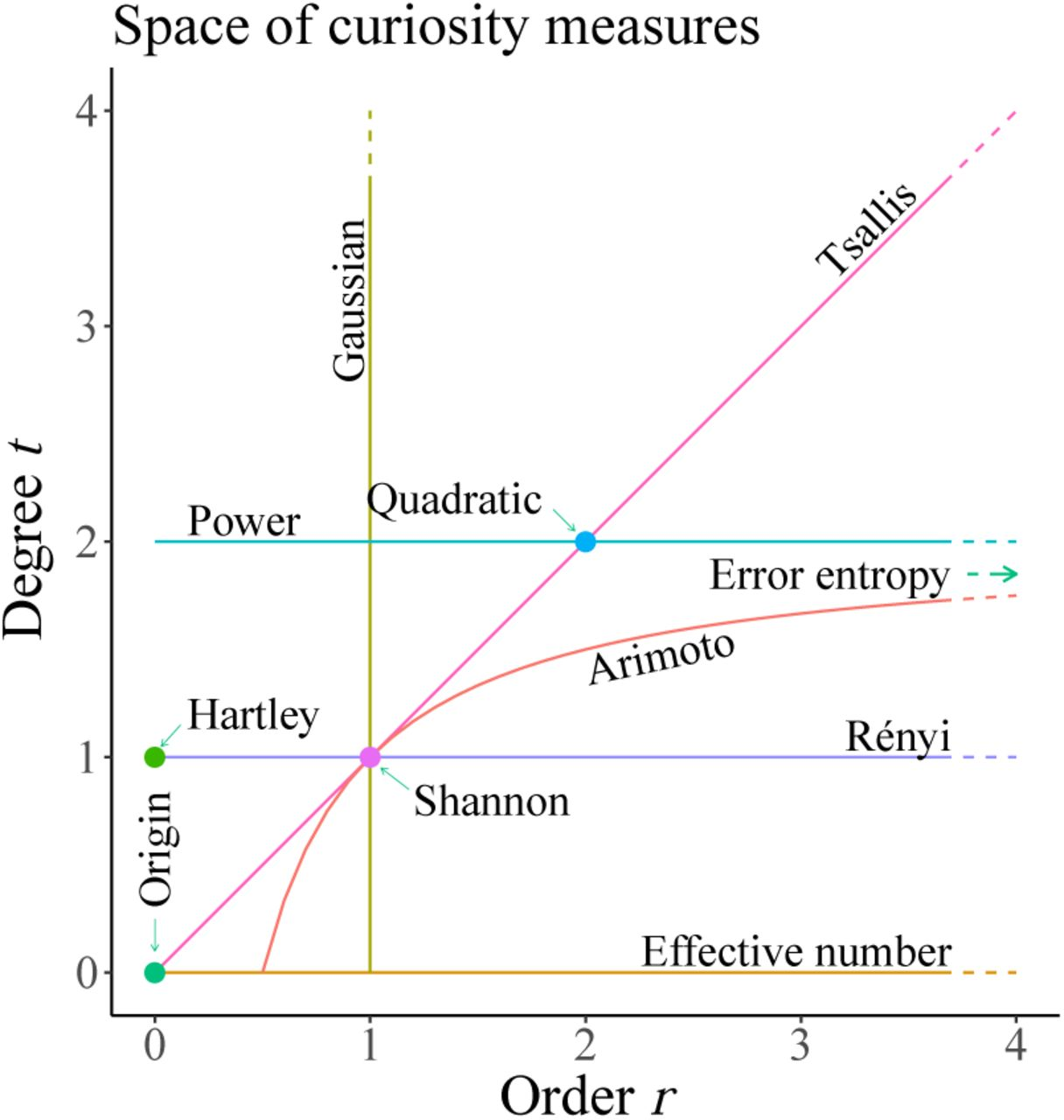 Exploring the space of human exploration using Entropy
