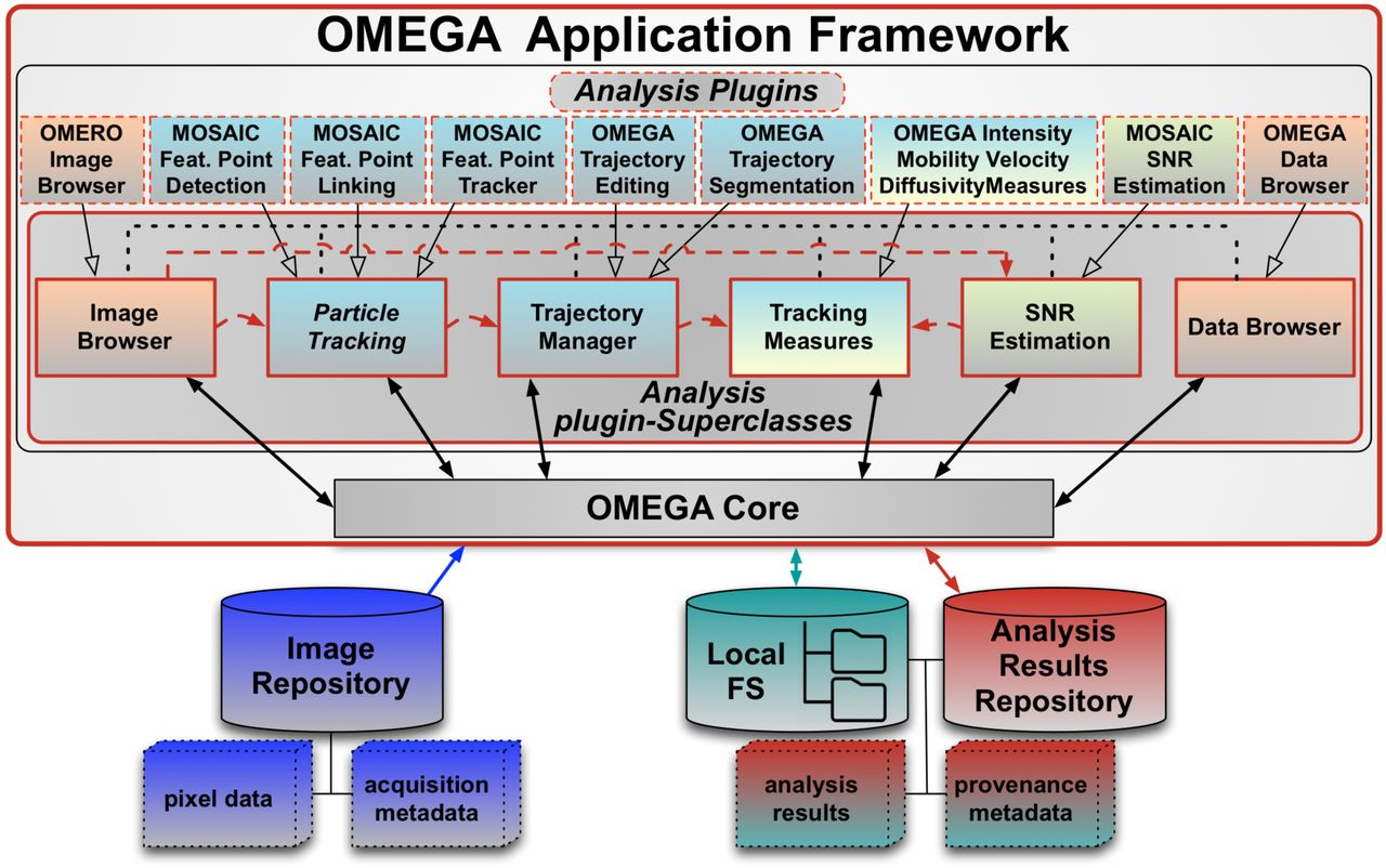OMEGA: a software tool for the management, analysis, and