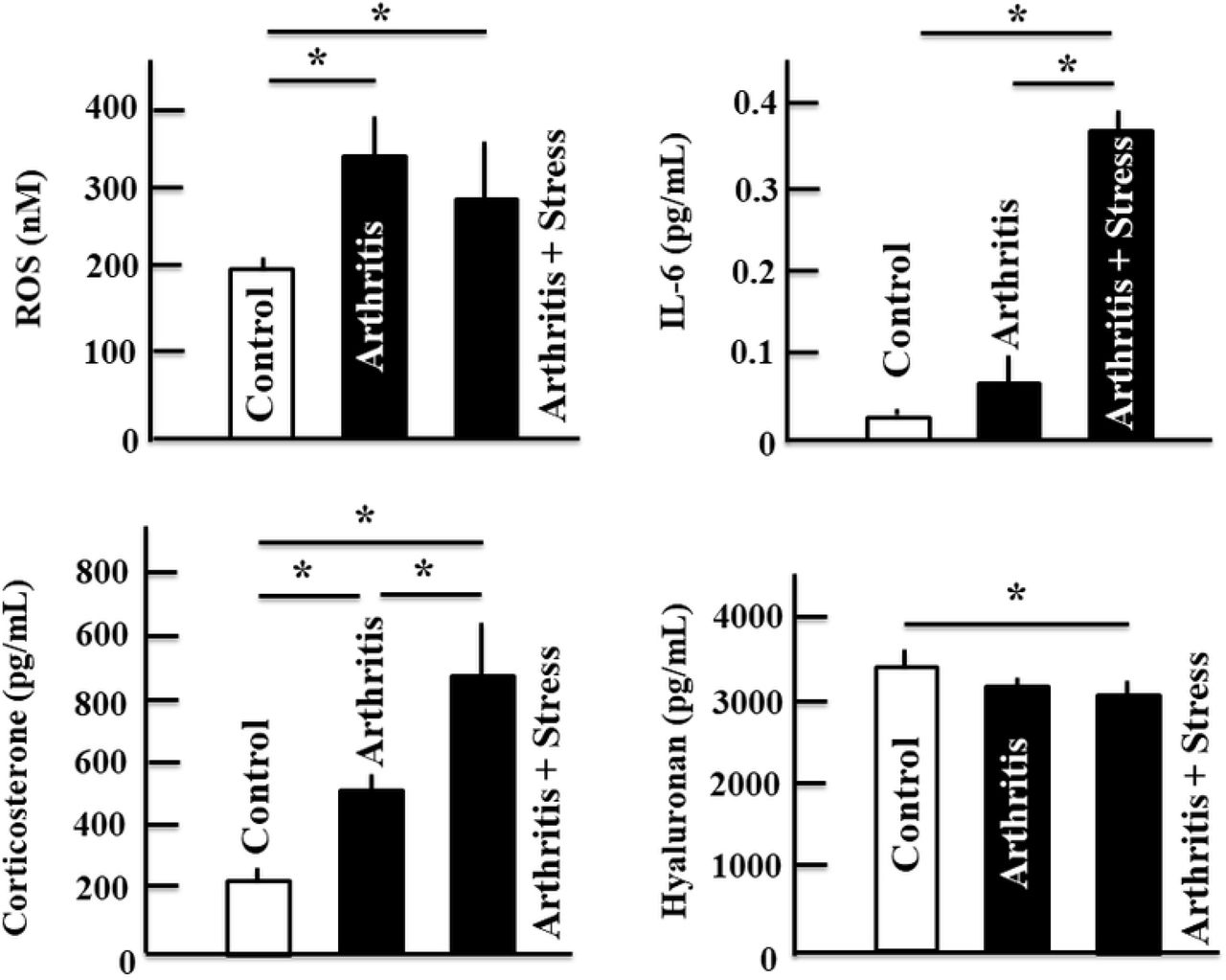 Effects of water immersion stress treatment on the plasma levels of ROS, IL-6, corticosterone, and <t>hyaluronan</t> in arthritic mice. Plasma levels of these proteins were assessed by enzyme-linked immunosorbent assay. Data are presented as means ± standard deviations (n = 5). * P
