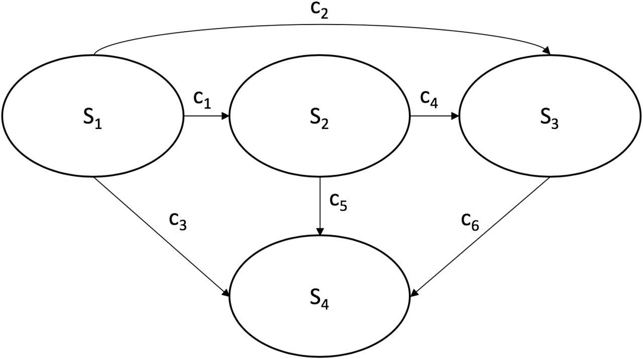 Adding noise to Markov cohort models | bioRxiv