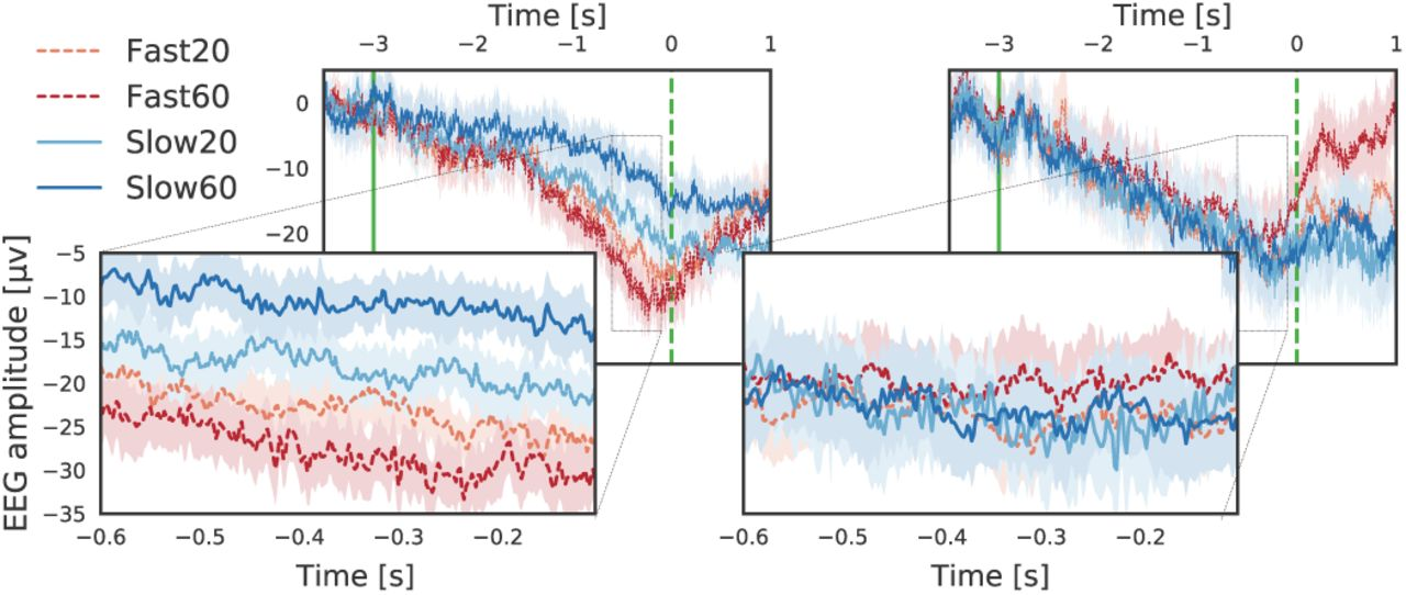 Convolutional Neural Networks Improve the Prediction of Hand