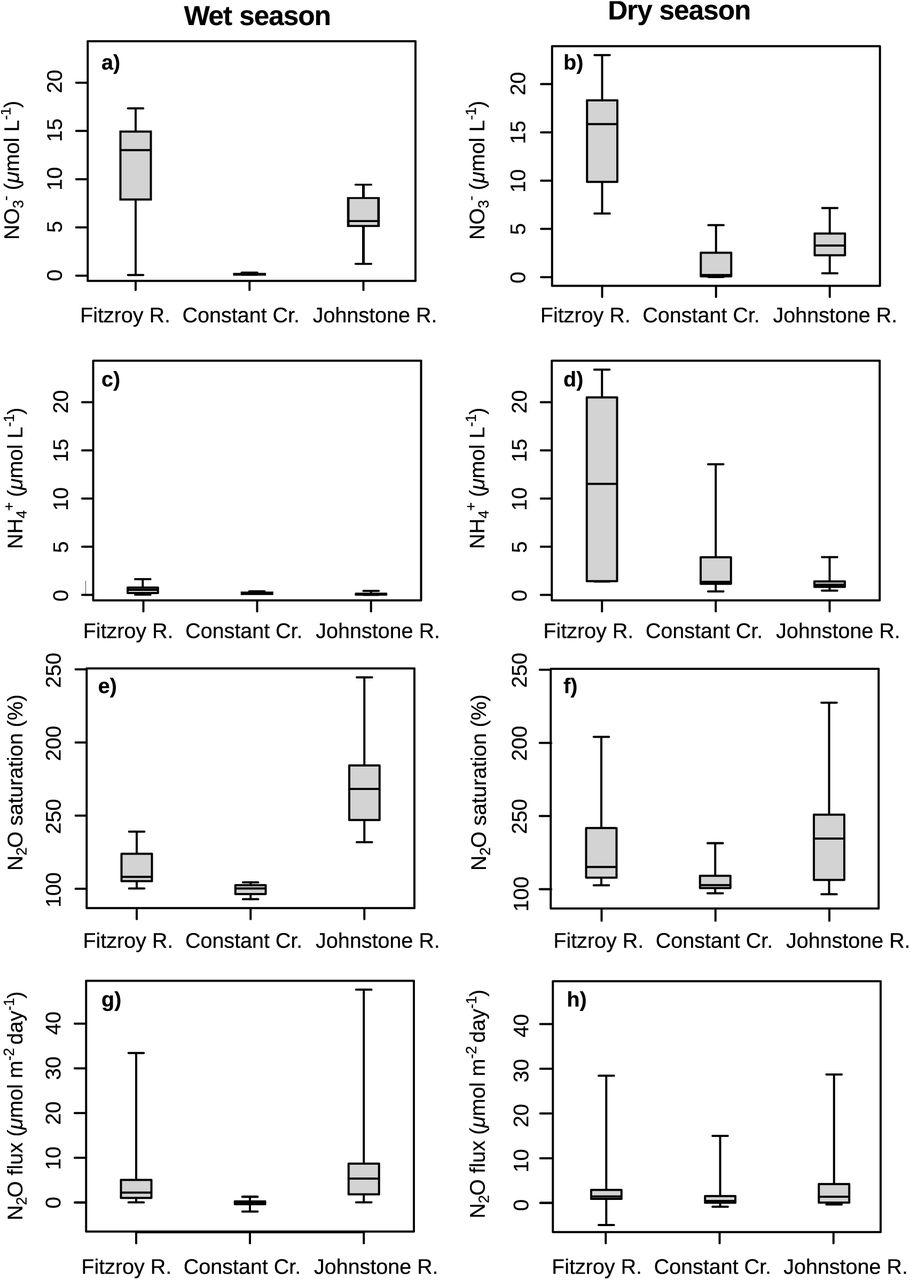 Seasonal and spatial controls on N2O concentrations and emissions in