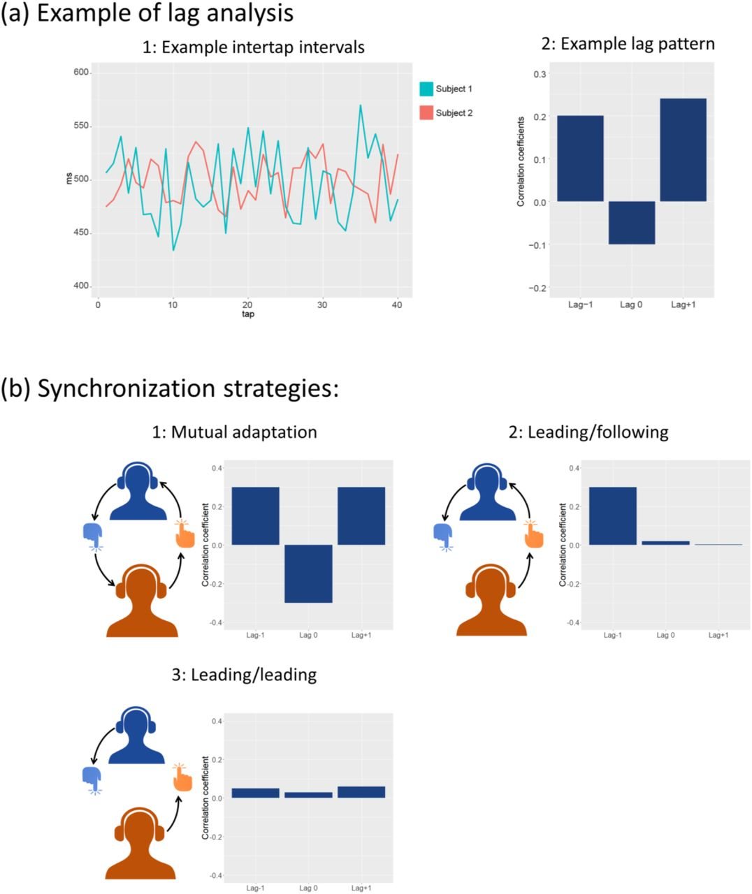 Musical interaction is influenced by underlying predictive models