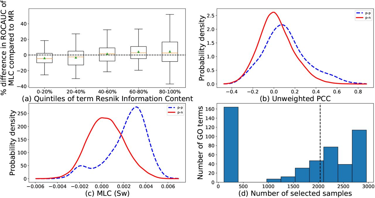 Metric Learning on Expression Data for Gene Function