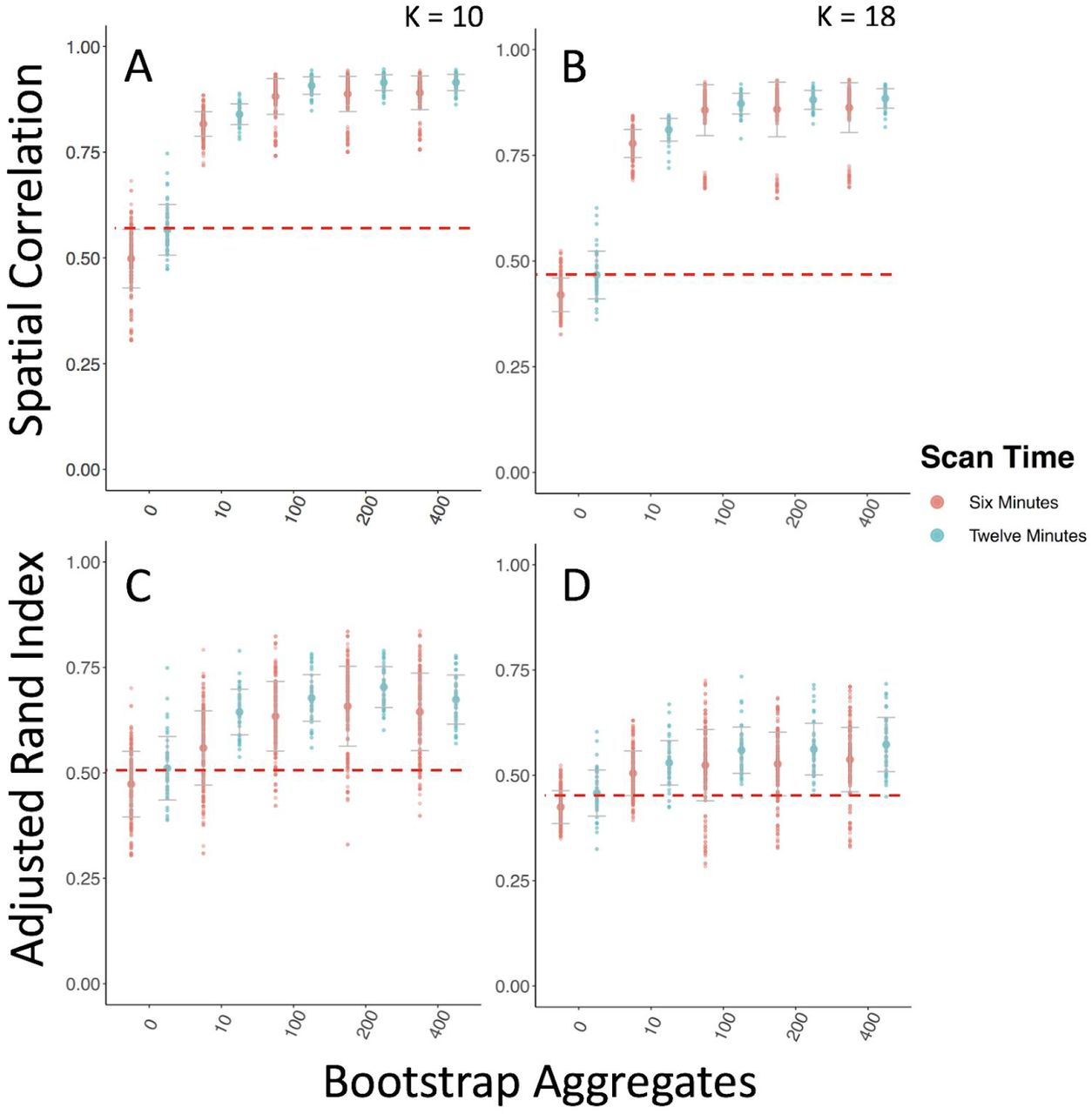 Bagging Improves Reproducibility of Functional Parcellation | bioRxiv