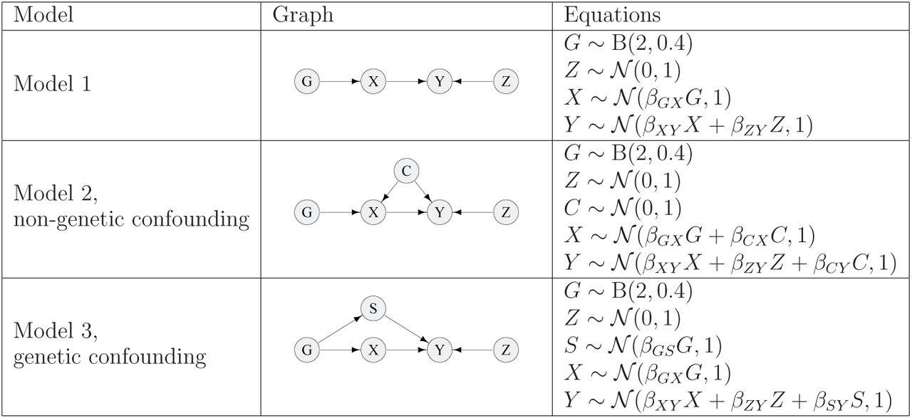 Bayesian network analysis complements Mendelian