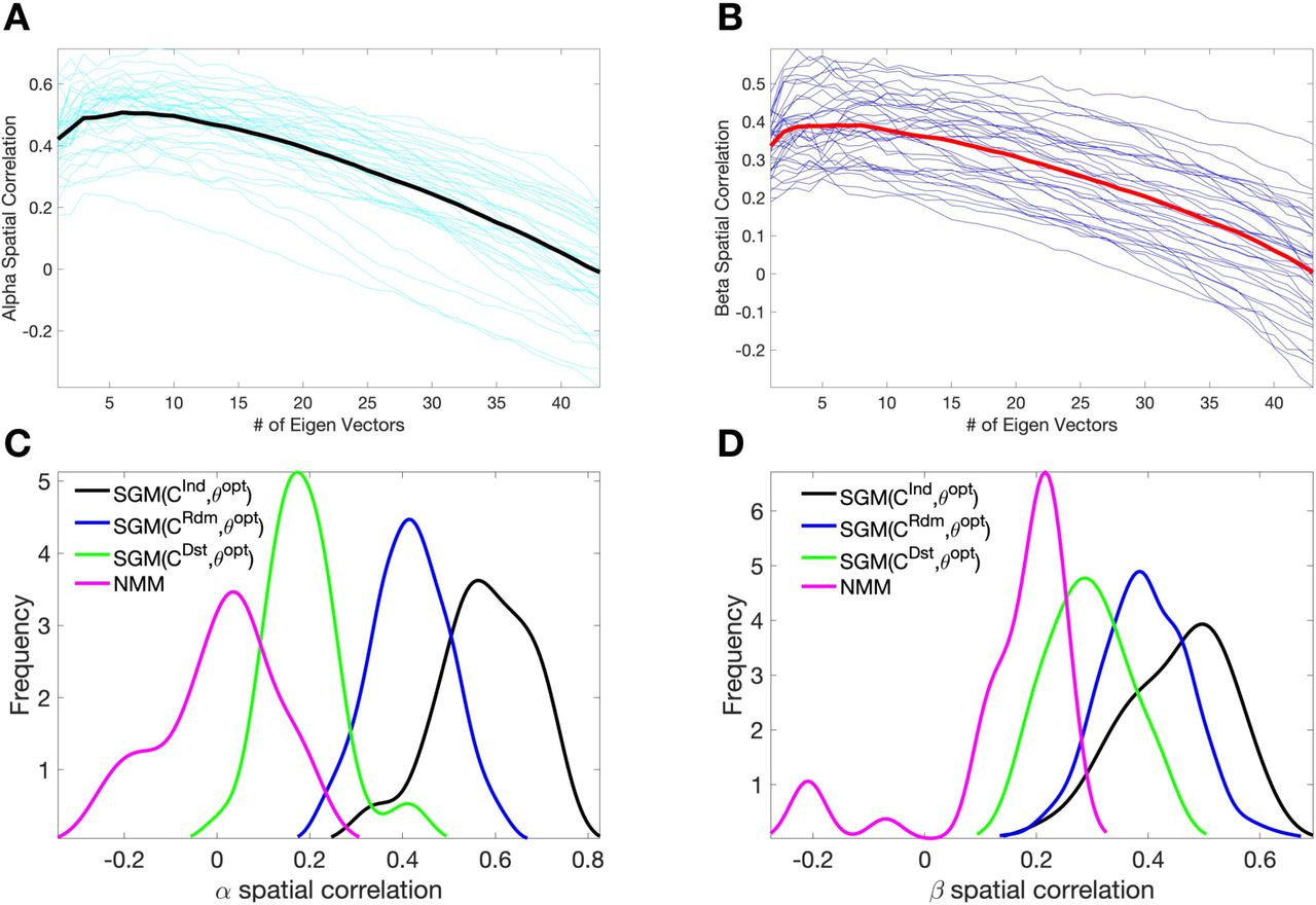 Spectral graph theory of brain oscillations | bioRxiv