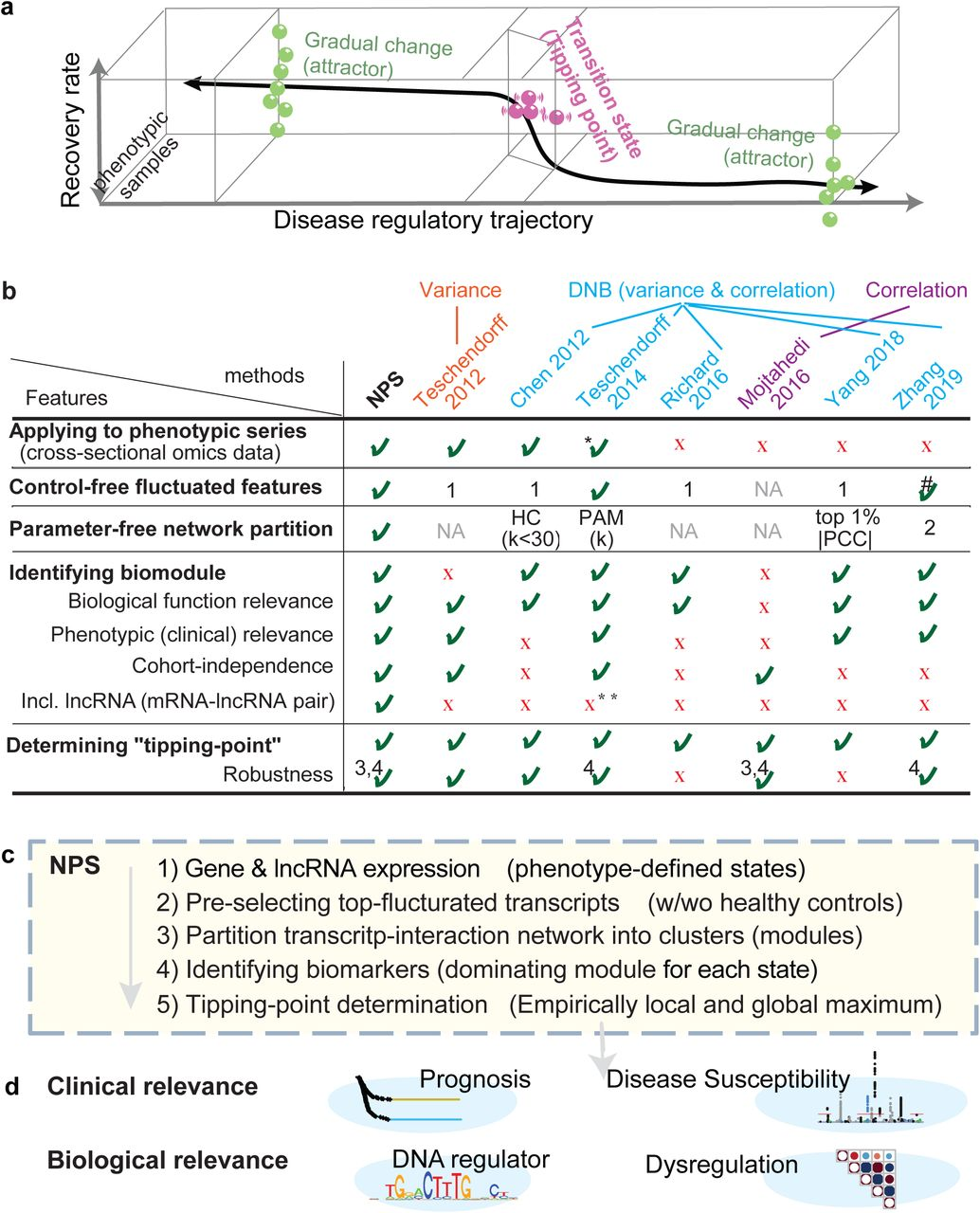 Adopting tipping-point theory to transcriptome profiles unravels