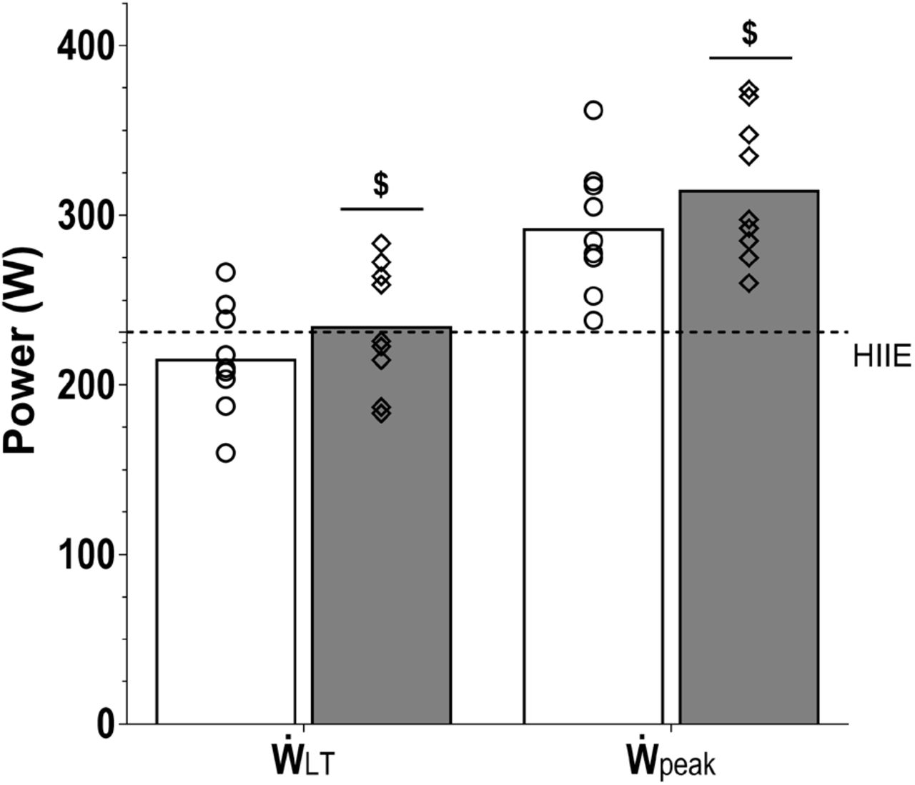 High-intensity interval training blunts exercise-induced
