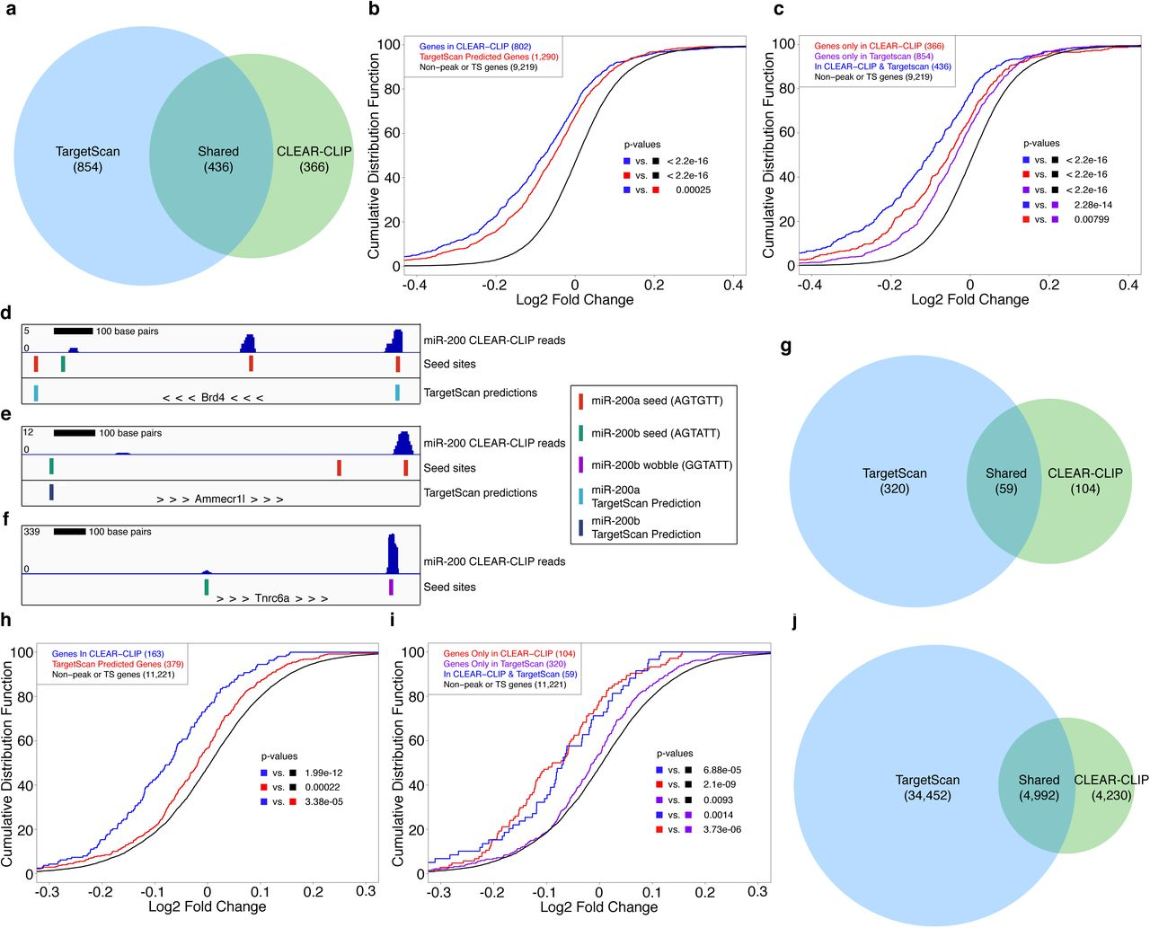 Comparison of performance between CLEAR-CLIP captured and TargetScan predicted targets. a , Overlap between miR-200 CLEAR-CLIP genes with a 7mer or 8mer and TargetScan predictions for miR-200s. b , Log2 fold change in gene expression upon induction of the miR-200b cluster is shown for CLEAR-CLIP genes with a 7mer or 8mer and TargetScan predicted conserved sites as compared to genes without a miR-200 high confidence site and not predicted as conserved by TargetScan. c , Log2 fold change in gene expression upon induction of the miR-200b cluster is shown for genes only in CLEAR-CLIP, only predicted by TargetScan or in CLEAR-CLIP and TargetScan as compared to genes without a miR-200 high confidence site and not predicted by TargetScan. d , A portion of the Brd4 3'UTR is shown with miR-200 CLEAR-CLIP reads (top track), miR-200 seed sites (middle track) and TargetScan sites (bottom track) indicated. e , A portion of the Ammecr1l 3'UTR is shown with miR-200 CLEAR-CLIP reads (top track), miR-200 seed sites (middle track) and TargetScan sites (bottom track) indicated. f , A portion of the Tnrc6a 3'UTR is shown with miR-200 CLEAR-CLIP reads (top track) and miR-200 seed sites (bottom track) indicated. g , Overlap between miR-205 CLEAR-CLIP genes with a 7mer or 8mer and TargetScan predicted conserved sites for miR-205. h , Log2 fold change in gene expression upon induction of miR-205 is shown for CLEAR-CLIP genes with a 7mer or 8mer and TargetScan predicted sites as compared to genes without a miR-205 high confidence site and not predicted as conserved by TargetScan. i , Log2 fold change in gene expression upon induction of miR-205 is shown for genes only in CLEAR-CLIP, only predicted by TargetScan or in CLEAR-CLIP and TargetScan as compared to genes without a miR-205 high confidence site and not predicted by TargetScan. j , Overlap between all miRNA:mRNA CLEAR-CLIP interactions with a 7mer or 8mer and all conserved TargetScan predictions. For all CDF plots the number of genes is shown in parenthesis and p-values were calculated using the Kolmogorov–Smirnov test.
