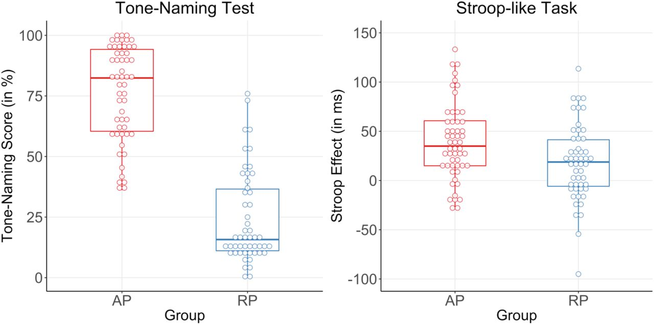 Neural patterns reveal single-trial information on absolute