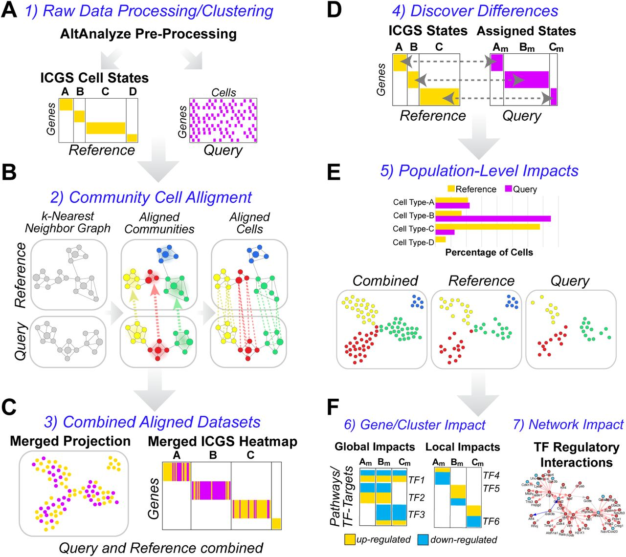 cellHarmony: Cell-level matching and holistic comparison of