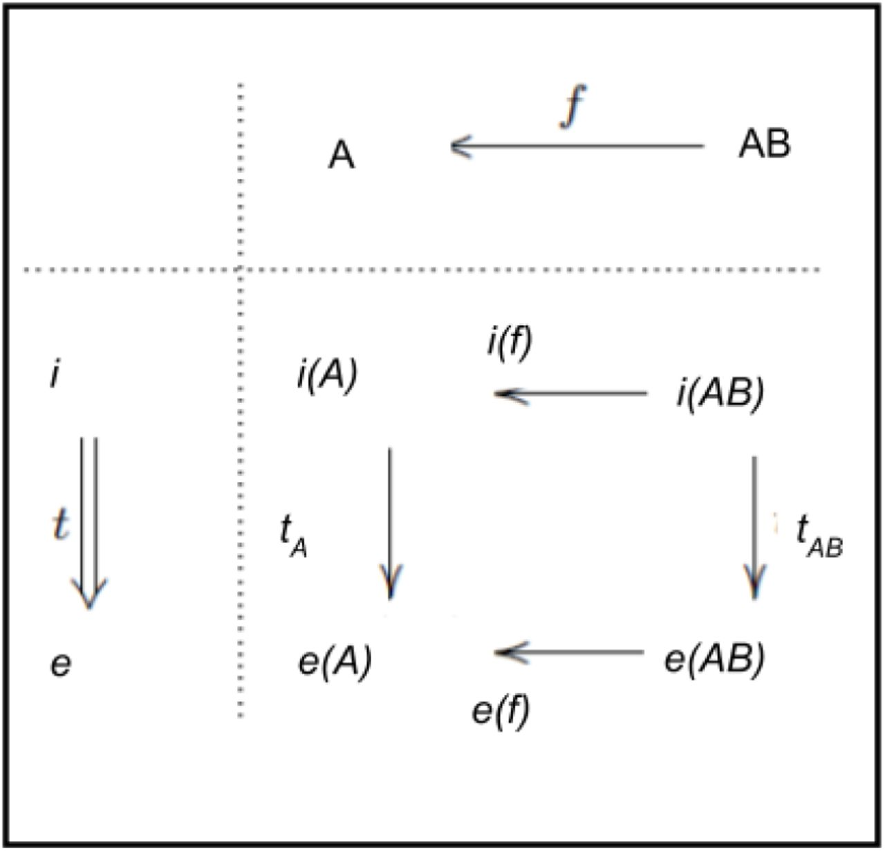 Mathematics and the brain –a category theoretic approach to
