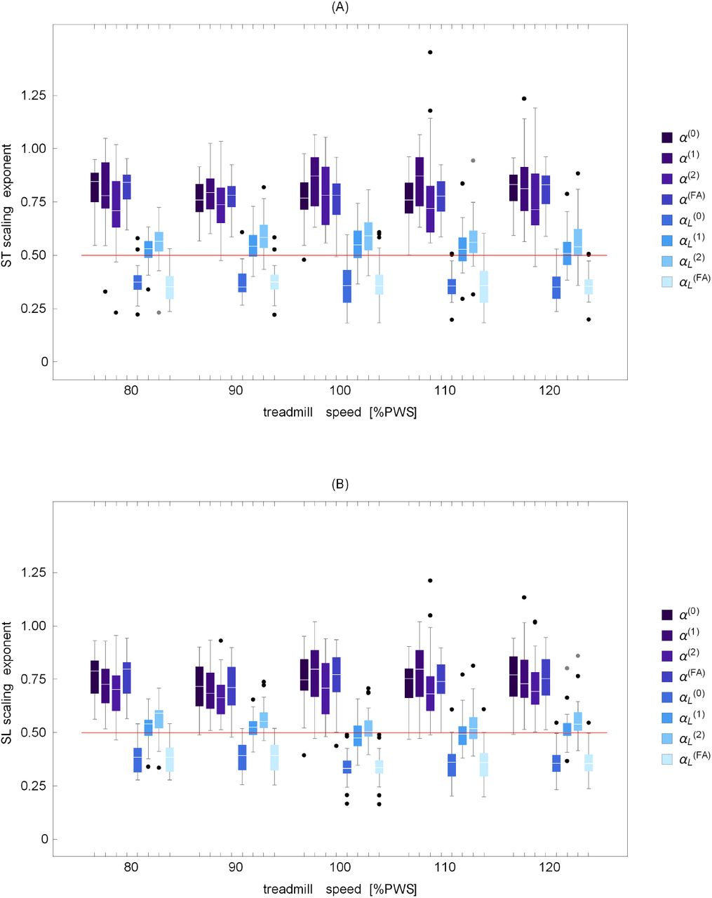Significance of trends in gait dynamics | bioRxiv
