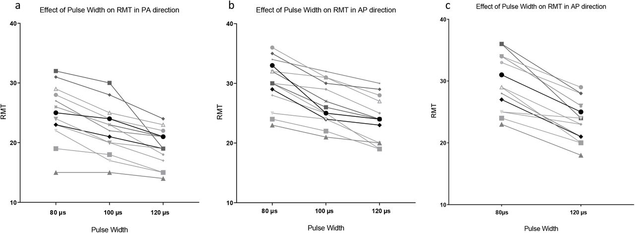 Increasing pulse widths and intensity increase the efficacy of high