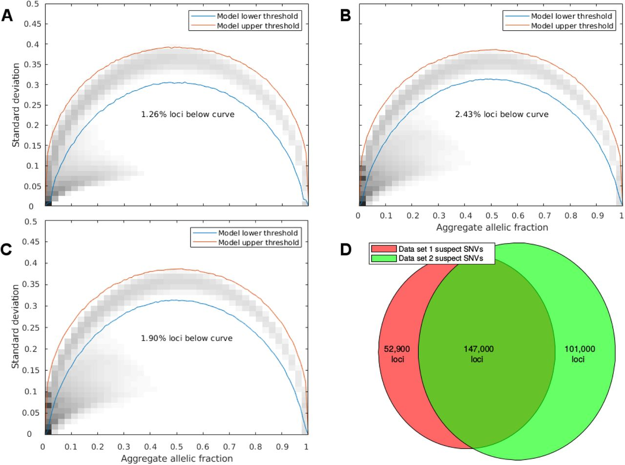 Genomic loci susceptible to systematic sequencing bias in clinical