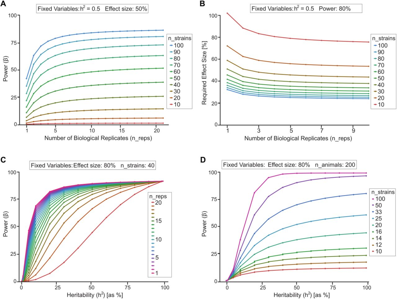 The expanded BXD family of mice: A cohort for experimental systems