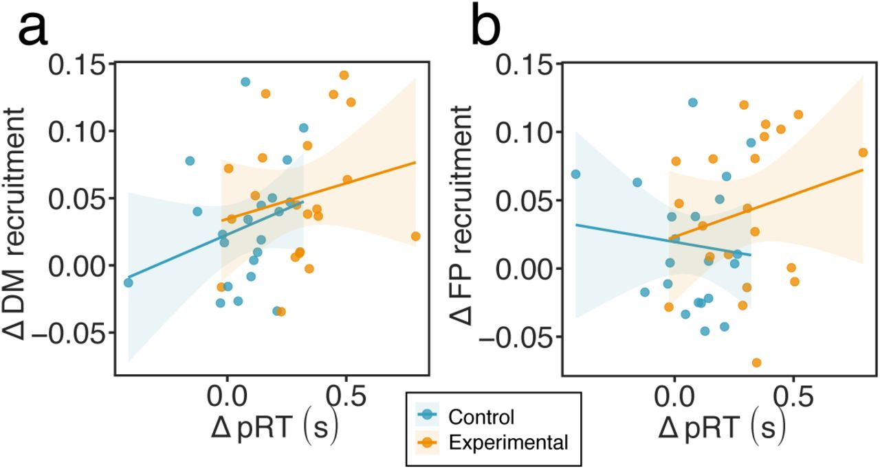 Dynamic reconfiguration of functional brain networks during