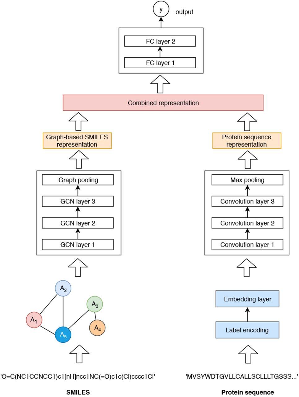 GraphDTA: prediction of drug–target binding affinity using graph