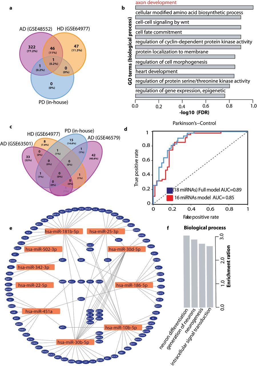 SEA: The small RNA Expression Atlas | bioRxiv