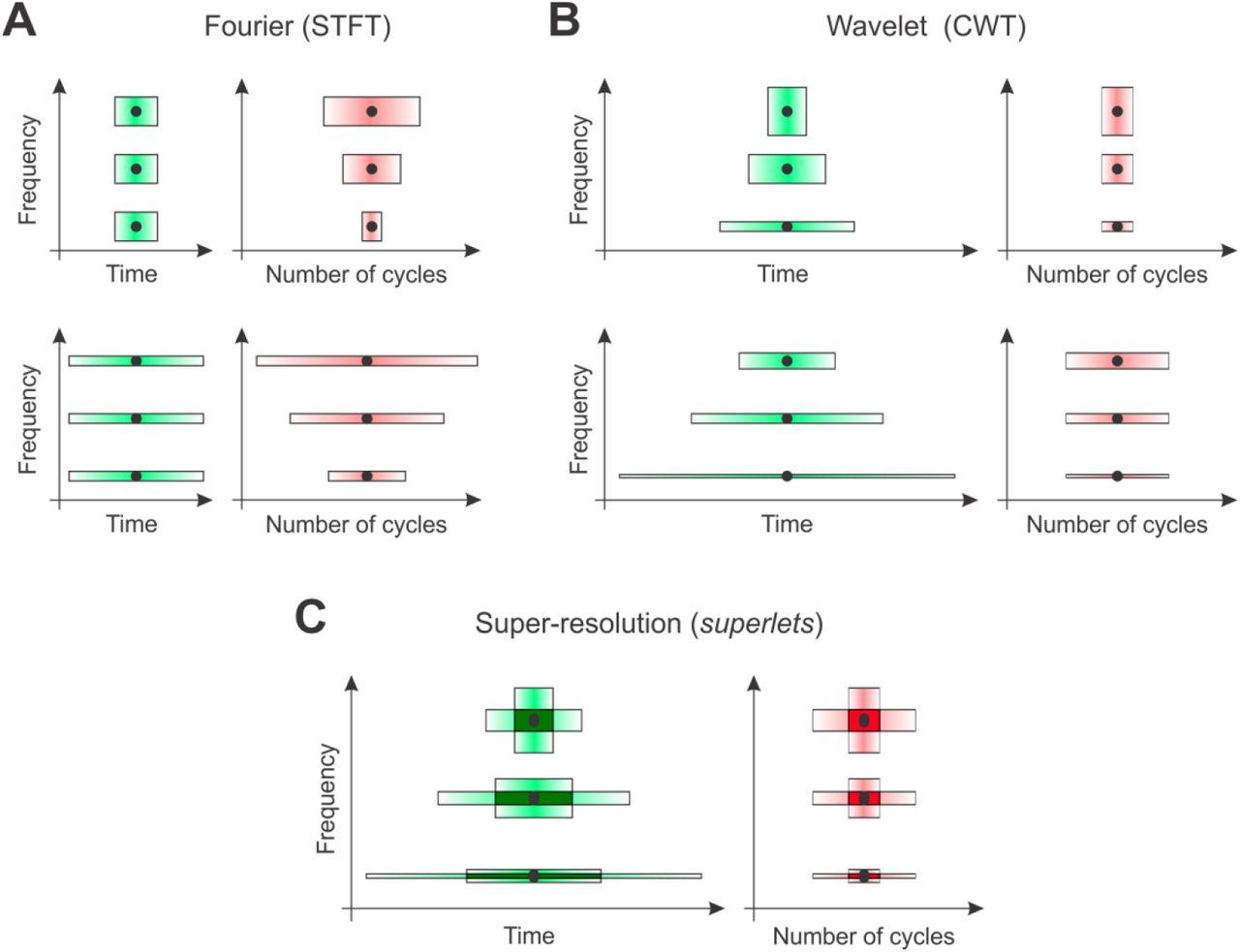 Superlets: time-frequency super-resolution using wavelet sets | bioRxiv