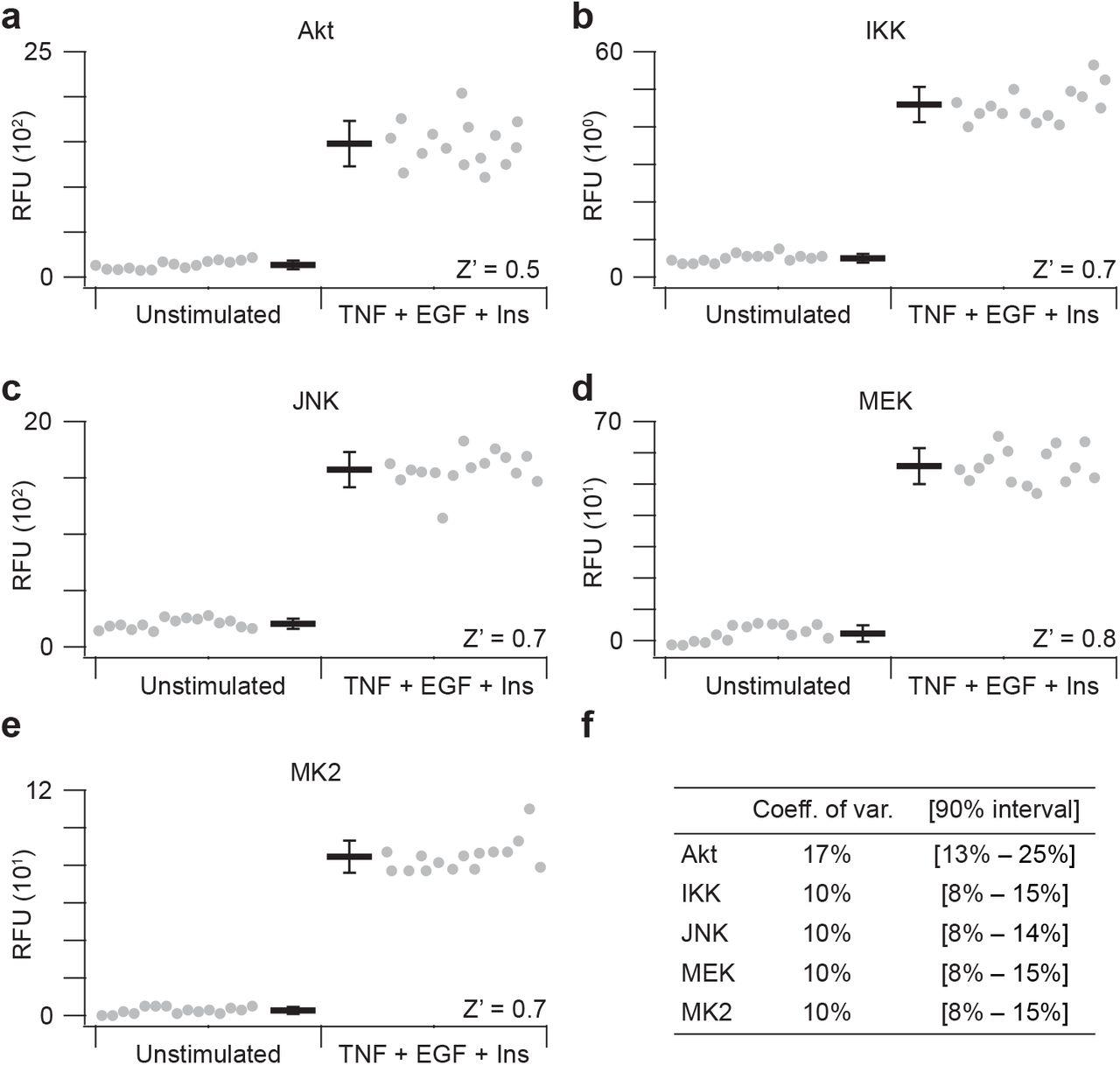An ultrasensitive fiveplex activity assay for cellular