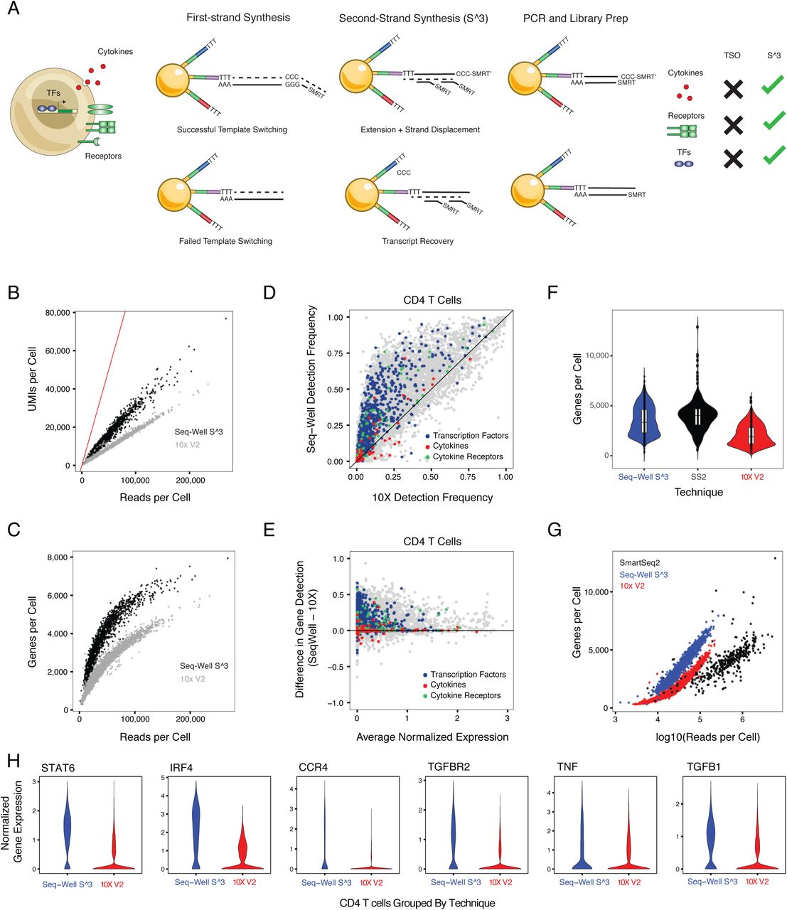 Highly Efficient, Massively-Parallel Single-Cell RNA-Seq
