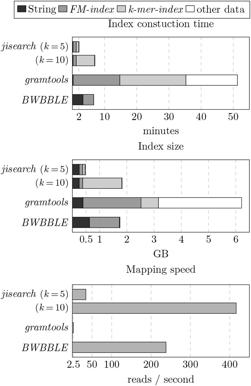 An improved encoding of genetic variation in a Burrows-Wheeler
