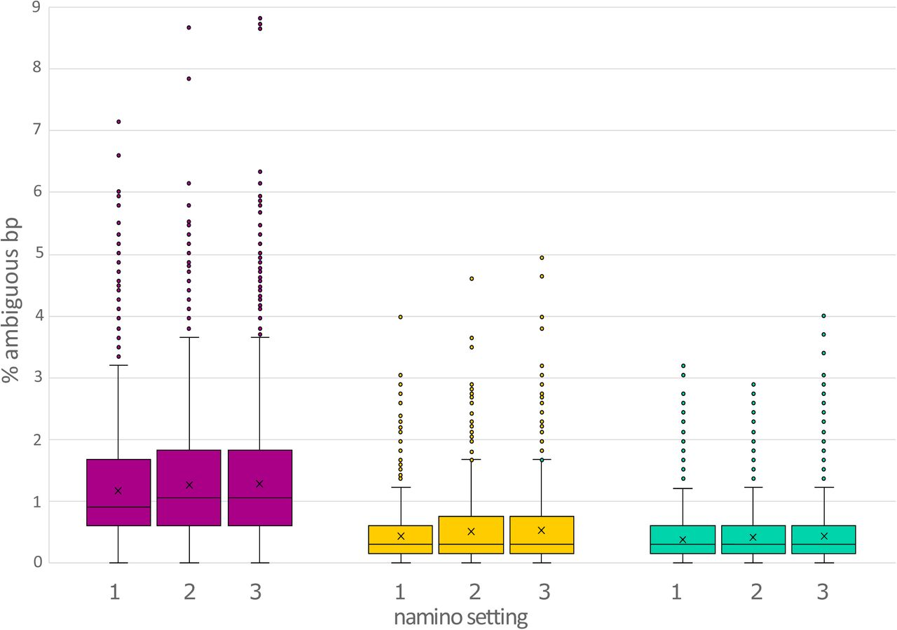 1D MinION sequencing for large-scale species discovery: 7000 scuttle