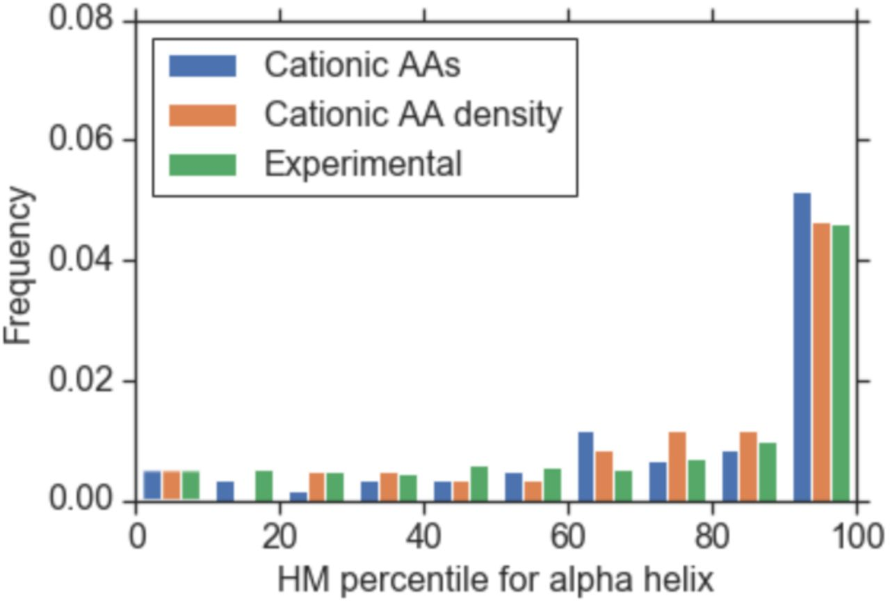 Deep learning regression model for antimicrobial peptide design