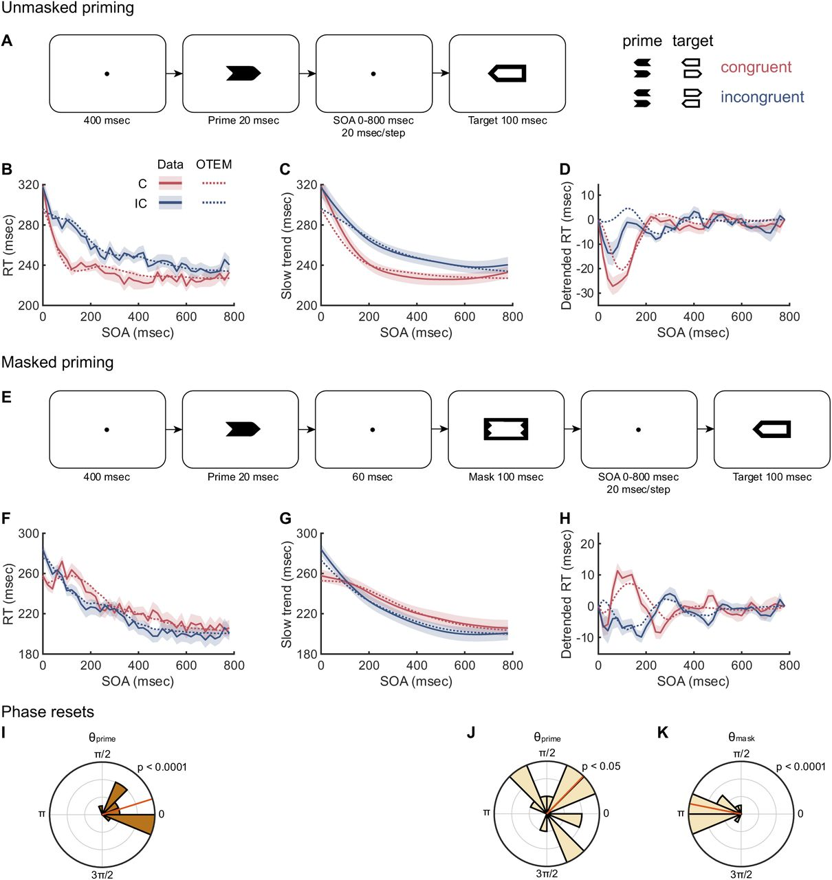 Sustained visual priming effects can emerge from attentional