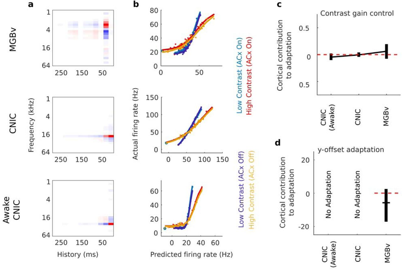 Auditory contrast gain control predicts perceptual
